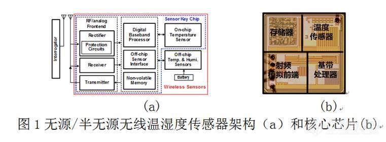 半导体所研制成功无源/半无源双模无线温湿度传感器