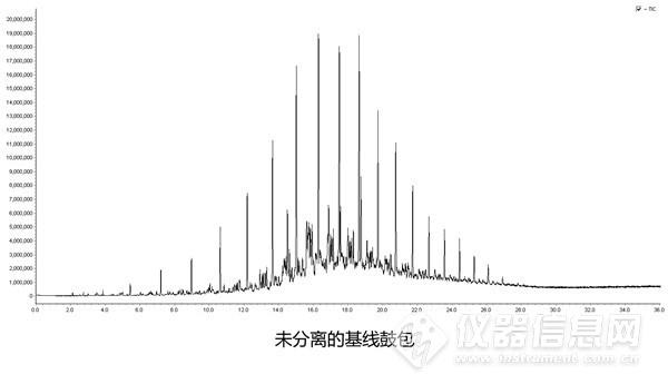 东西分析全二维气相色谱飞行时间质谱仪通过专