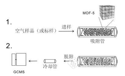 璧合功能尽显的金属有机框架化合物 MOFs 吸附剂