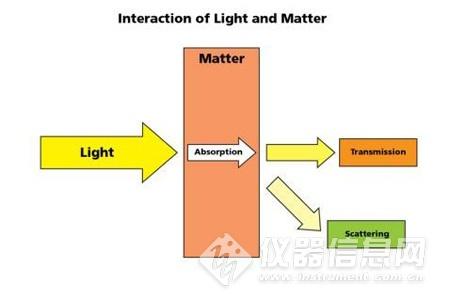 微型光谱仪之吸光度检测