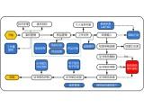 赛印CareLIMS第三方检测实验室信息管理系统
