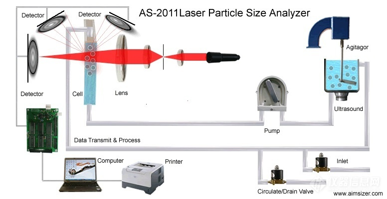 AS-2011 Laser Particle Size Analyzer Principle