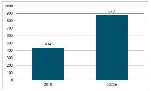 2017年中国环境检测市场规模分析