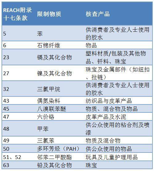 REACH法规附录十七中的条款及其对应产品