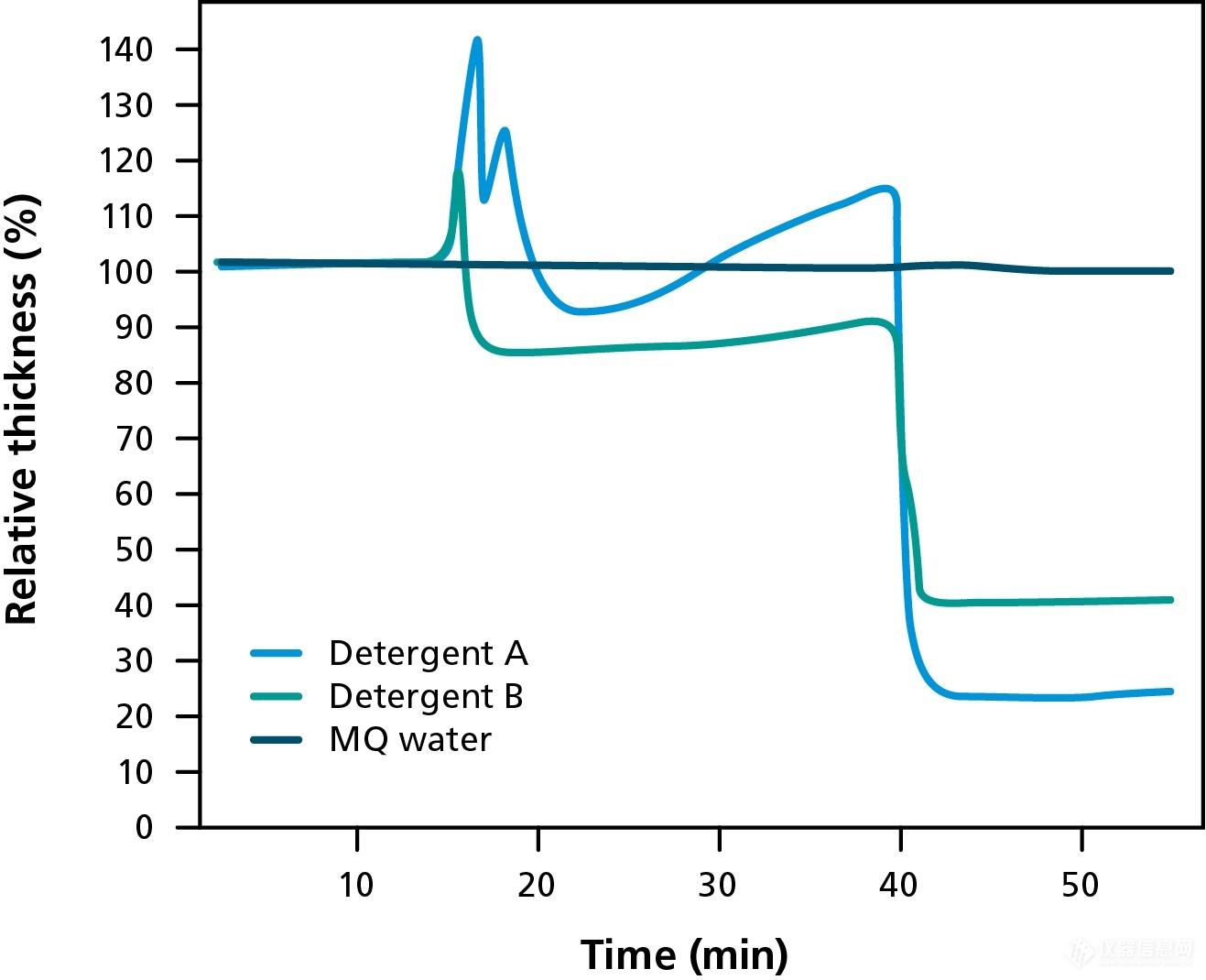 图2 油污厚度随时间变化的函数,用于评价两种不同洗涤剂的清洁效果,水被用作对照组。 薄膜降解的其他应用 除了这两个例子外,其他种类的降解可以通过测量质量损失来表征,例如酶促反应、溶解、光致降解和温度诱导降解。
