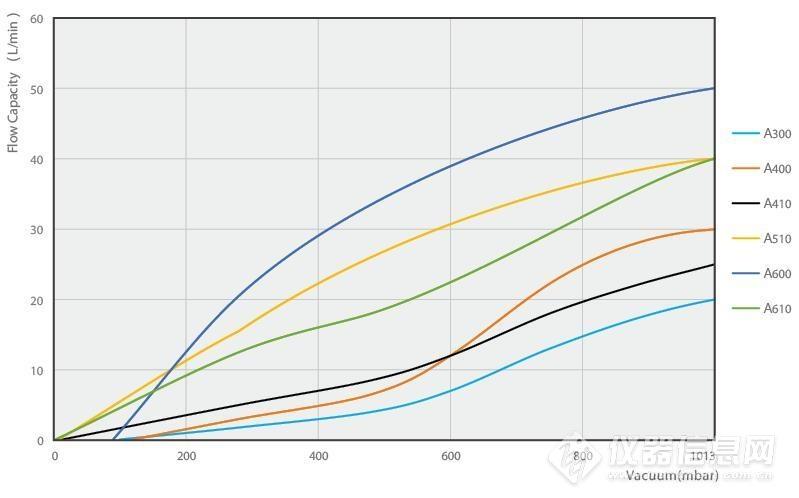 WIGGENSA系列隔膜真空泵_高性价比隔膜泵的最佳选择