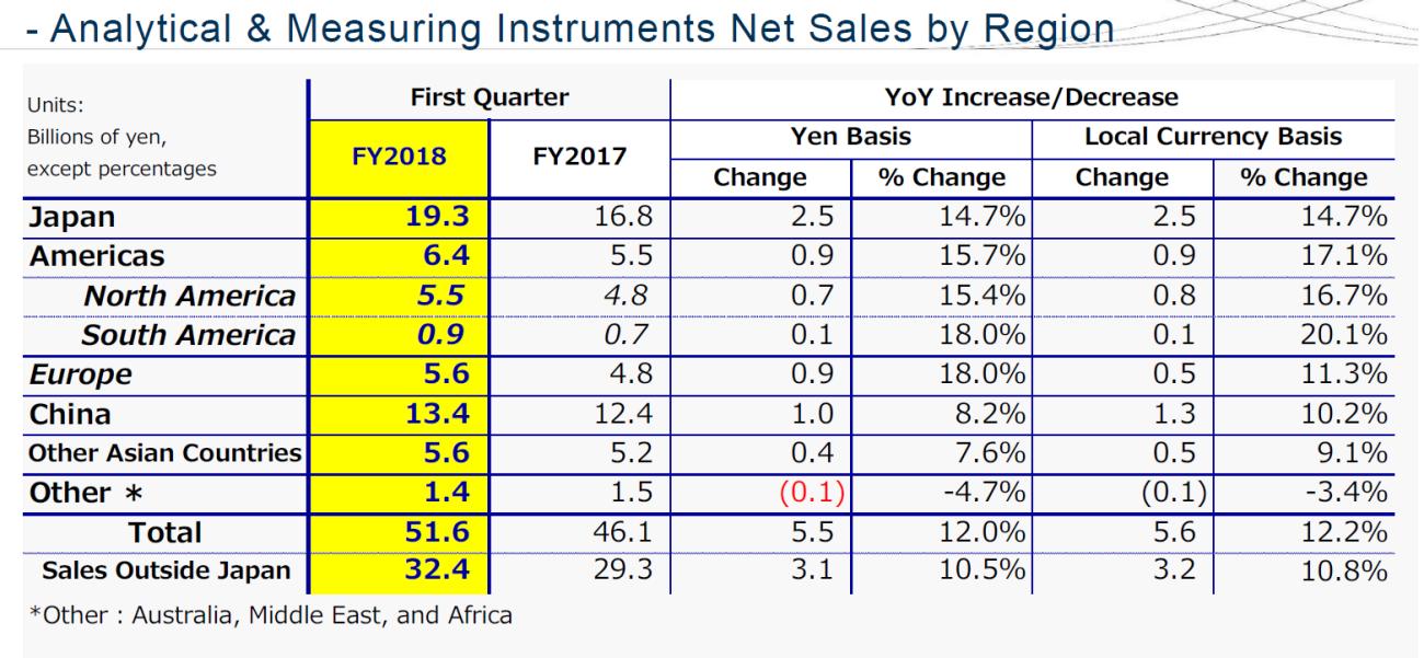 岛津Q1销售额达857亿日元 在中国环境检测仪器市