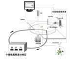 个性化营养液分析仪
