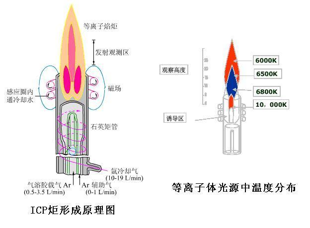 高频发射器的作用是产生高频电流. icp炬管是由三层同心石英管组成.
