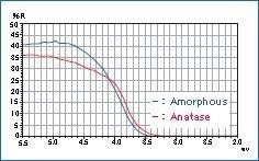 二氧化钛漫反射率测定示例