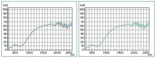 1 nm的光谱数据的比较