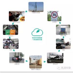 机动车环保管理一体化