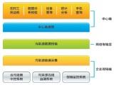 污染源排放过程(工况)监控系统