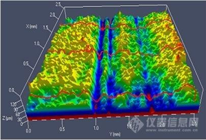 图7 沟槽腐蚀试验后试样的LSCM图.jpg