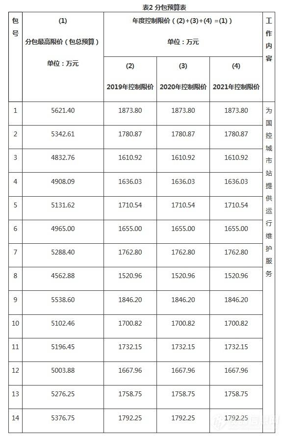 分包预算表.png