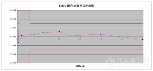 G4超声波燃气表误差曲线.jpg