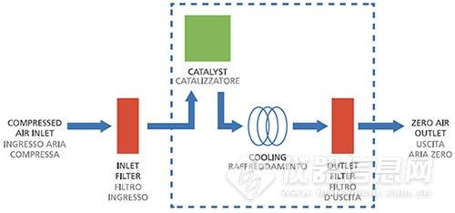 GC零级空气发生器图.jpg