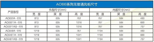 AirClean艾科琳AC600系列无管通风化学工作台尺寸