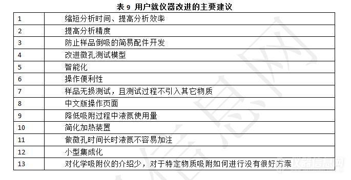 发布!《中国比表面及孔径检测类仪器市场调研报告(2019)》.jpg