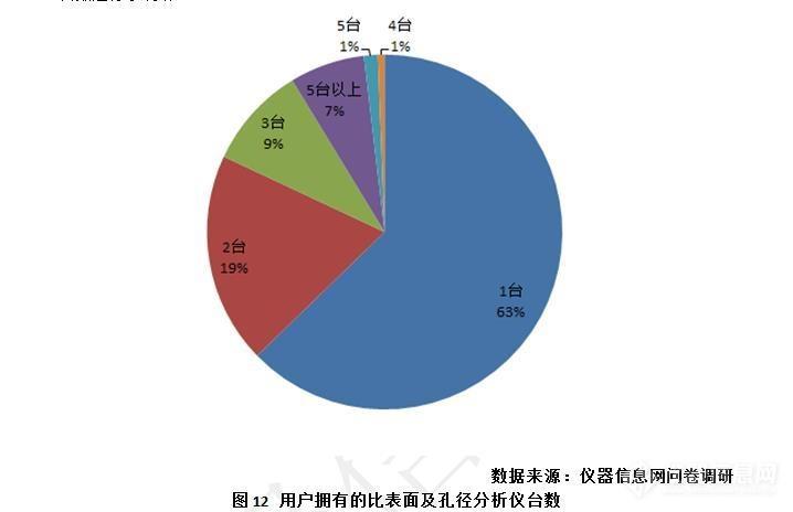 发布!《中国比表面及孔径检测类仪器市场调研报告(2019)》 (3).jpg