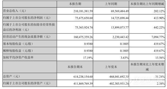 某国产上市仪器公司财报激增202% !汽车业新国标掀巨浪 (4).jpg