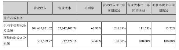 某国产上市仪器公司财报激增202% !汽车业新国标掀巨浪 (3).jpg