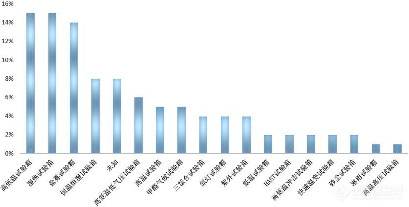 单位采购试验箱类型分布.png