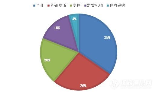 试验箱采购单位数量占比分布.PNG