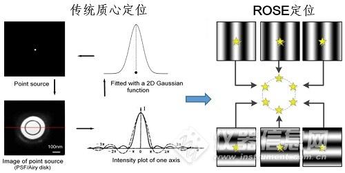 徐涛院士组与科学研究平台研发团队实现分子尺度分辨率光学成像.jpg