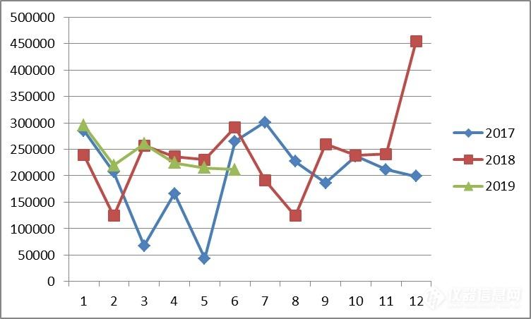 坐标测量仪月度单台平均进口额.png