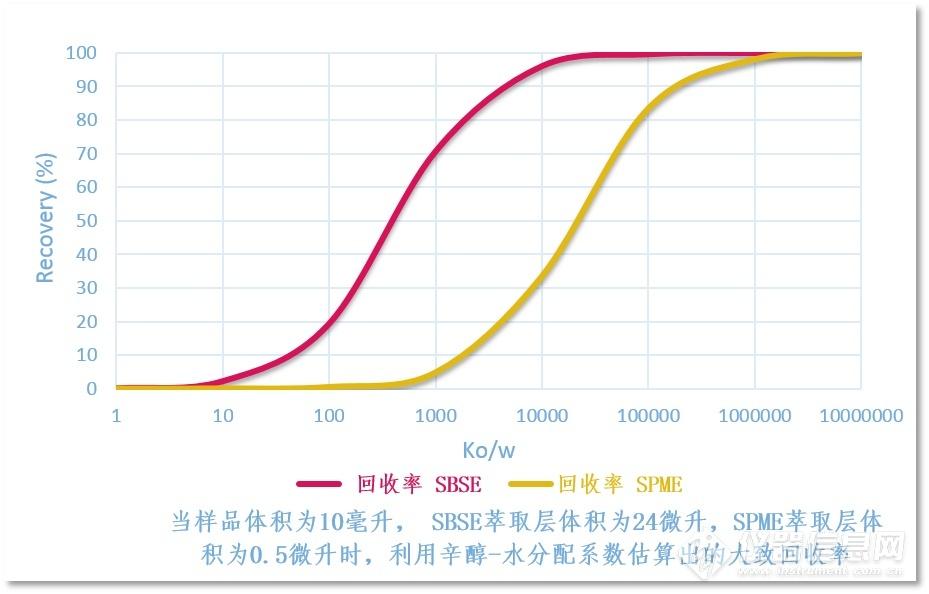 SBSE与SPME回收率曲线.png