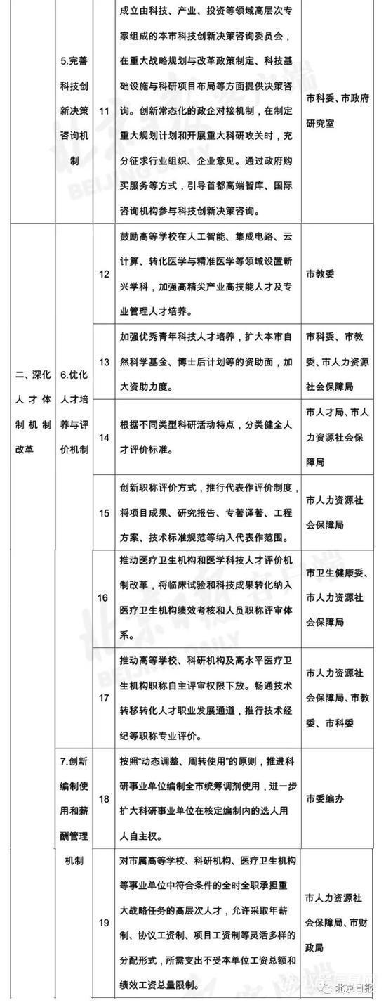 """北京变更仪器政采 12新政落实""""扩大科研自主权"""" (4).jpg"""