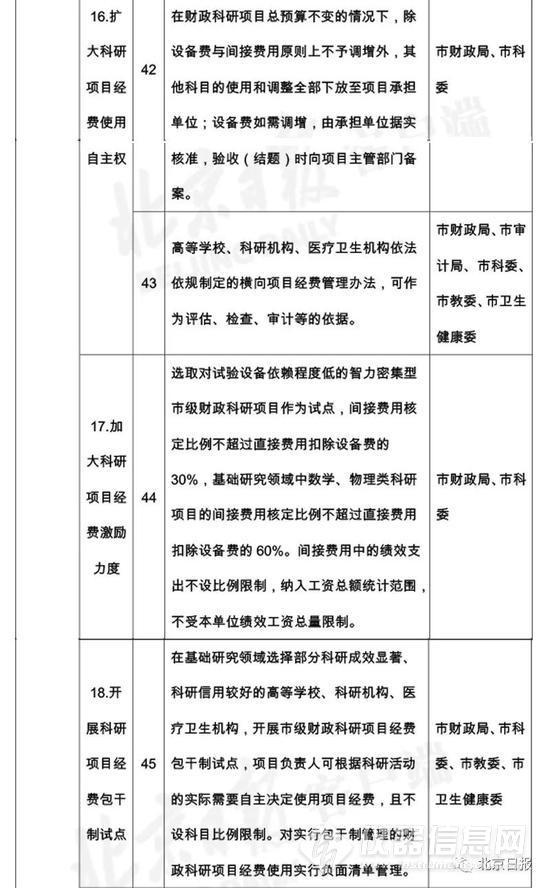 """北京变更仪器政采 12新政落实""""扩大科研自主权"""" (8).jpg"""