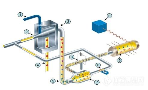 高效液相色谱(HPLC)仪器及技术蕞新进展和有关问题