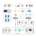 智慧實驗室信息化管理平臺