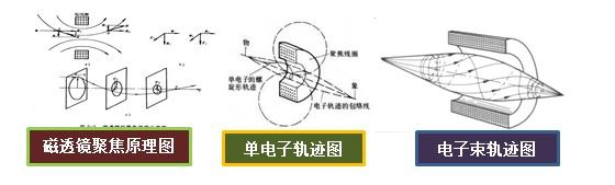 电子枪与电磁透镜的另类解析10.png