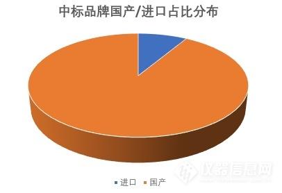 国产进口占比.png