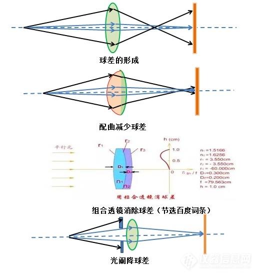 电子枪与电磁透镜的另类解析9.png