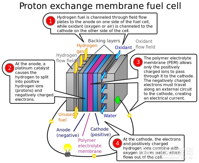 800px-PEM_fuelcell.png