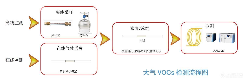 賽默飛VOCs解決方案.jpg