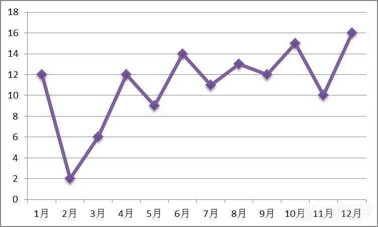 AFM中标数量月度分布.png