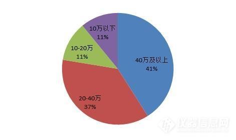 2019年激光粒度�x中�吮P�c ���a占比返降至27% 8.jpg