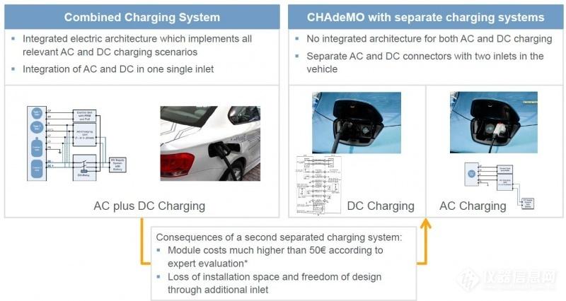 欧标电动车联合充电系统(CCS标准)概述 (12)