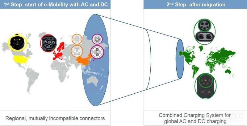 欧标电动车联合充电系统(CCS标准)概述 (2)