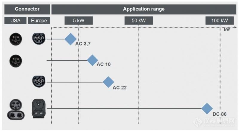 欧标电动车联合充电系统(CCS标准)概述 (10)