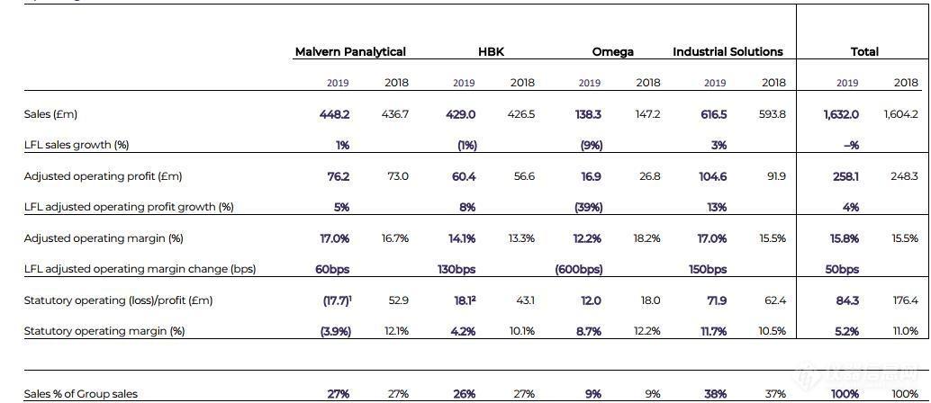 41亿!马尔文帕纳科2019业绩公布 四大先进材料市场爆发2.jpg