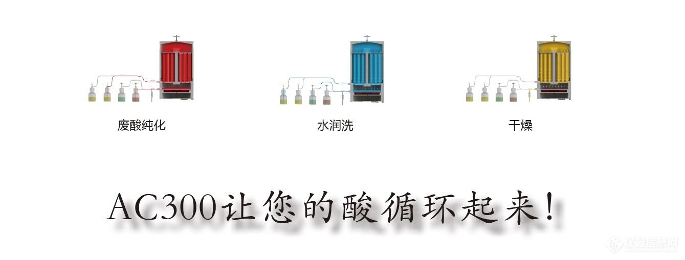 AC300_purification processes_CN.jpg