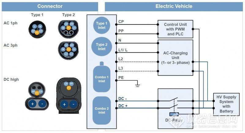 欧标电动车联合充电系统(CCS标准)概述 (9)