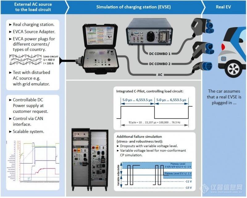 德国科尼绍CCS充电解决方案 (14)