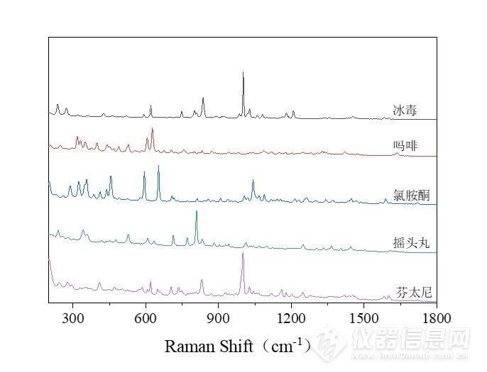 普识纳米HR650D手持式785nm毒物危化品拉曼光谱检测仪(图4)